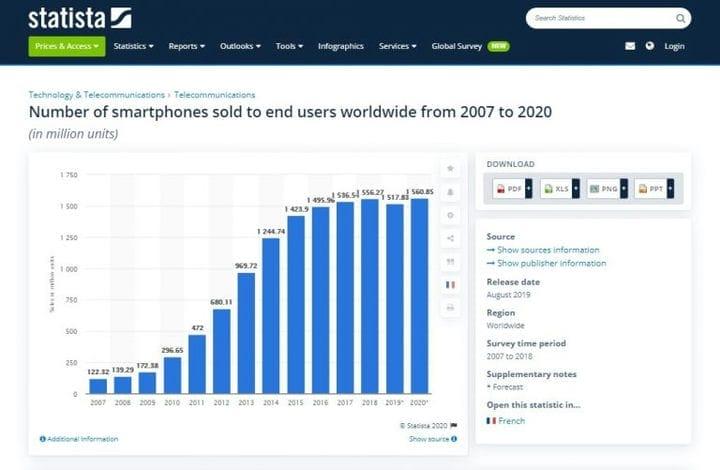 Случаи Dropship Phone: Как вырастить бизнес на мелочи?