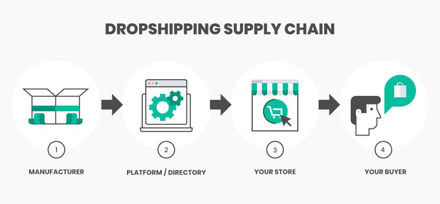Поставщики бесплатной доставки для вашего магазина в нашей бесплатной базе данных