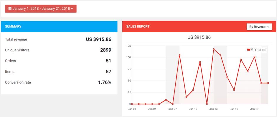 Дропшиппинг во Франции: от 0 до $ 1358,41 за 52 дня