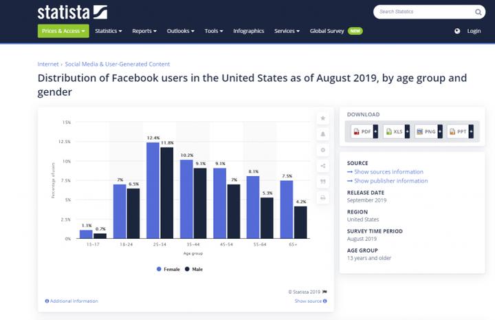 Как монетизировать страницу Facebook? Вот 5 самых ценных советов!