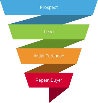 Советы по контент-маркетингу, которые делают ваш бизнес процветающим