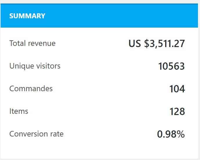 История Dropshipping AliExpress от Mousslim: $ 3500 за 45 дней!