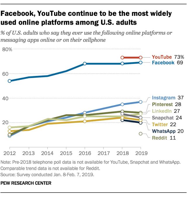 Статистика Facebook для владельцев бизнеса в 2020 году