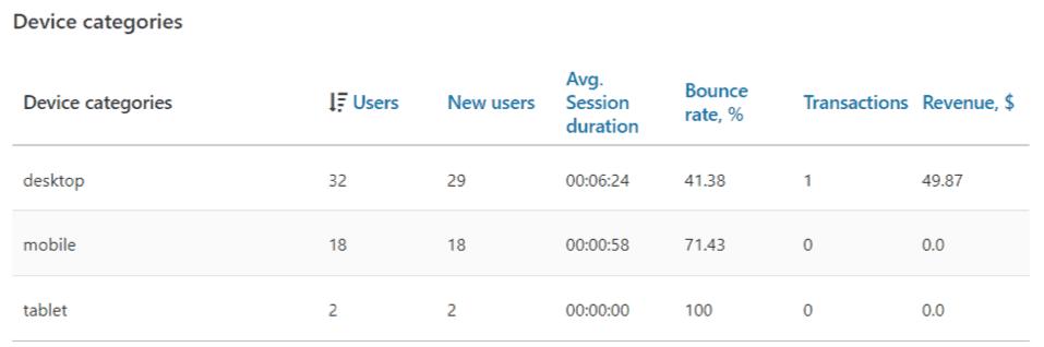 Расширение Google Analytics для электронной коммерции для Wordpress