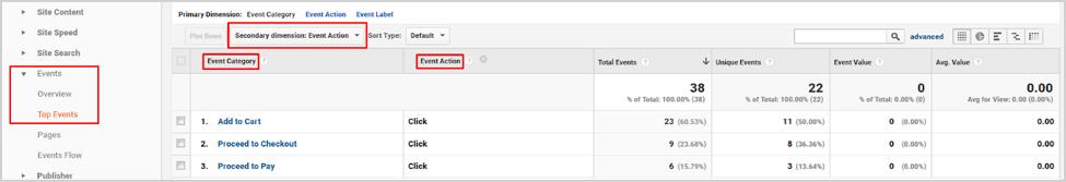 Цели Google Analytics - ракетостроение или нет?