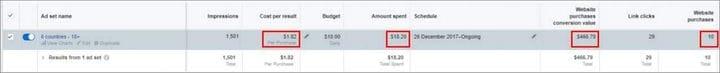 Пример ремаркетинга в Facebook: как мы заработали 467 долларов, потратив 18 долларов