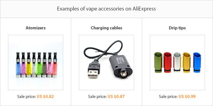 10 самых перспективных нишевых идей AliExpress