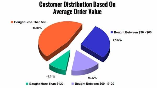 Как повысить жизненную ценность клиента или продажи LTV на Amazon и на вашем сайте