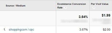 Лучшие сравнения сайтов покупок - Google Shopping против Nextag против Bing Vs Shopping.com