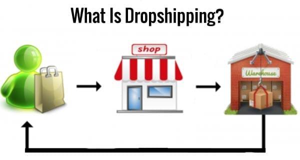 Что такое дропшиппинг и как начать бизнес по доставке в 2020 году
