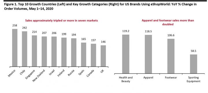 Будущее электронной коммерции: что ожидать в ближайшие годы?