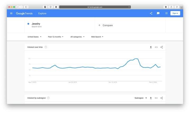 Ювелирные изделия Google Trends Результат