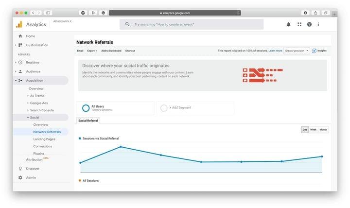 Инструменты социальной аналитики Google Analytics
