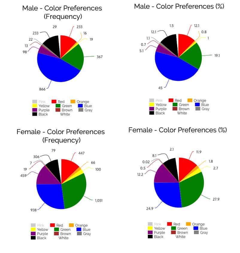 Пол Цветовые предпочтения