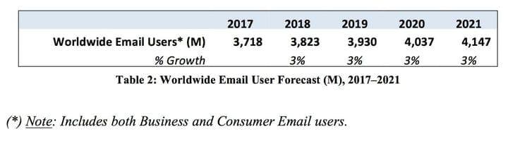 Статистика пользователей электронной почты по всему миру