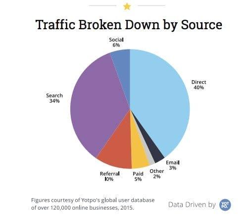 Трафик электронной торговли с разбивкой по источникам