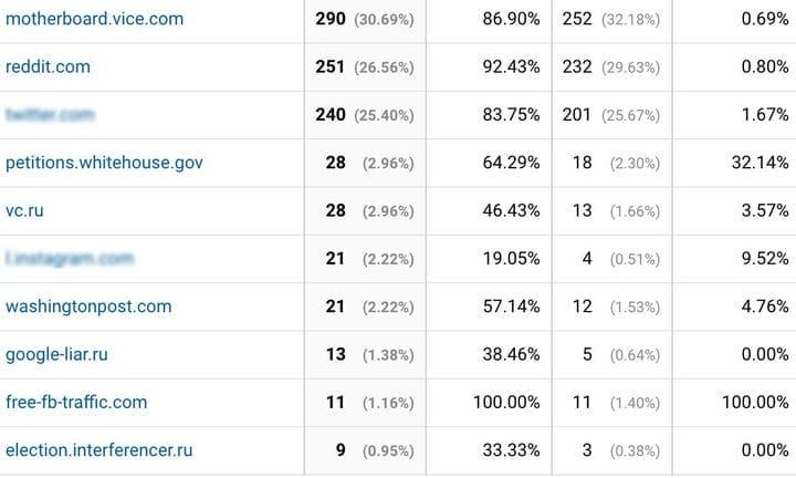 Отфильтруйте плохой трафик в Google Analytics