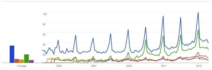 Поисковый рост ниши электронной торговли