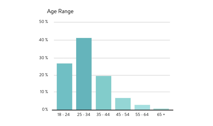 Возрастные демографические данные ABLS