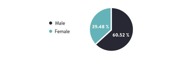 ABLS Мужская и женская демография