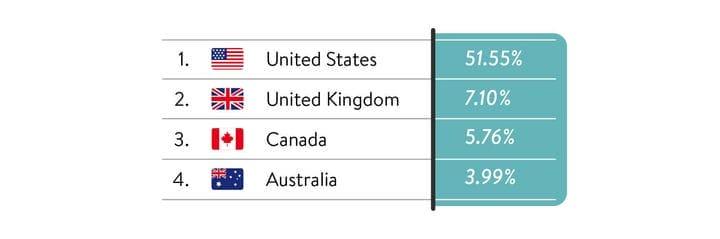 Демографические данные посетителей ABLS