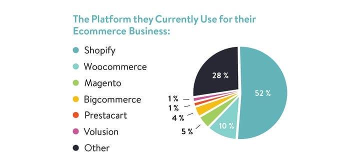 Самые используемые платформы электронной торговли