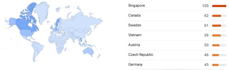 Расположение популярности - популярные товары в Интернете
