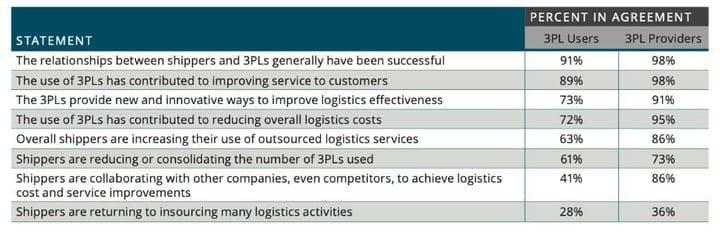 3PL улучшает бизнес-операции