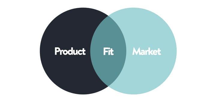 Соответствие продукта рынку