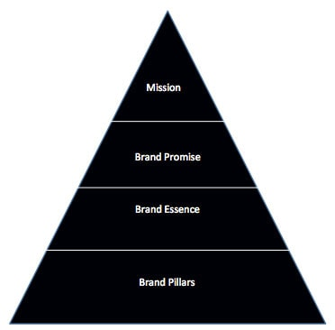 Как построить бренд