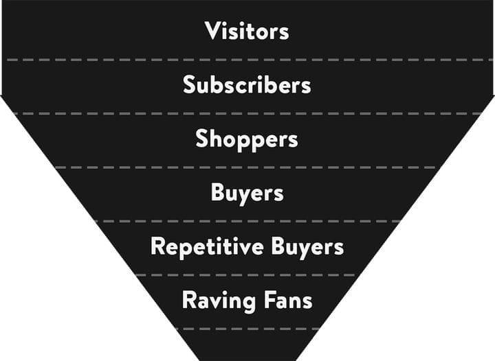 Воронка продаж электронной торговли