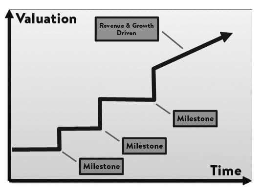 Оценка и время