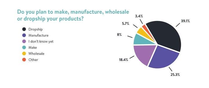 Анализ электронной торговли и предпринимательства: результаты опроса аудитории за 2019 год