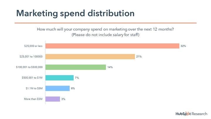 Затраты на маркетинг в электронной торговле - Создание бюджета с нуля