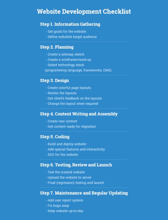 Дизайн веб-сайта Magento: стоимость, время, советы и многое другое