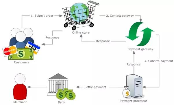 7 лучших платежных шлюзов электронной коммерции и как их интегрировать в Magento