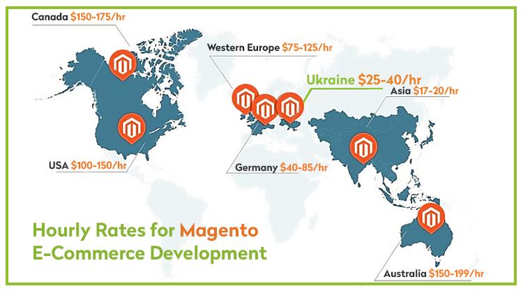 Почасовая ставка разработчика Magento: сколько стоит нанять разработчика Magento?