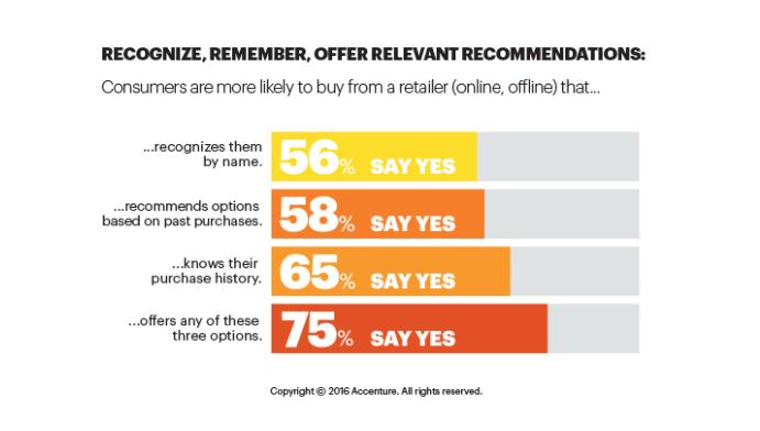 7 советов по электронной коммерции для увеличения апселлинга и перекрестных продаж