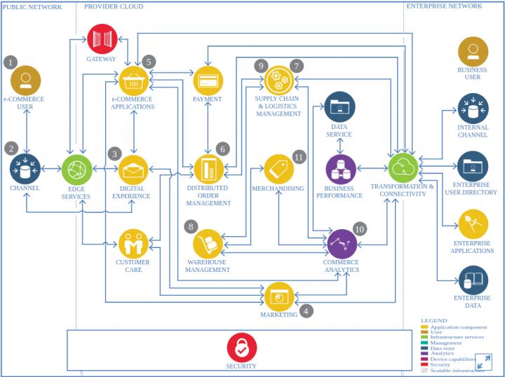 Вам нужен архитектор решений Magento для разработки вашего магазина электронной торговли?