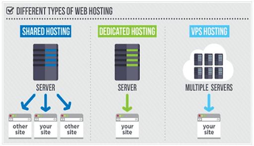 Стоимость хостинга электронной коммерции: сколько стоит веб-хостинг ?