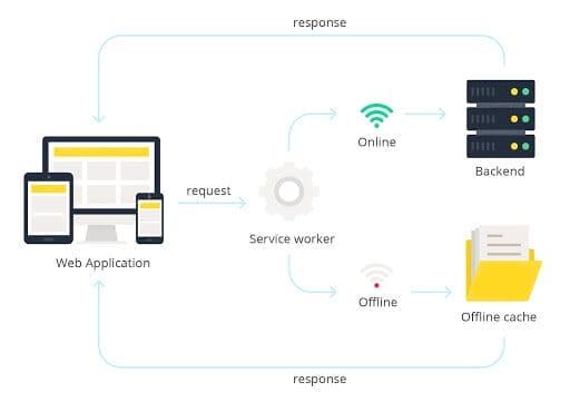 Что такое прогрессивное веб-приложение и почему оно важно для электронной торговли? - Элогический