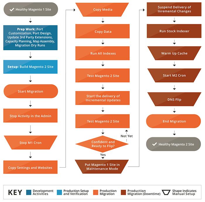 7-шаговое руководство по миграции на Magento: + советы, лучшие практики и многое другое!