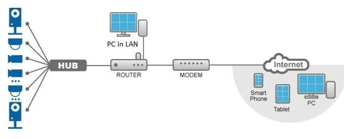 Недорогие камеры видеонаблюдения: IP, WiFi ... и подделка!