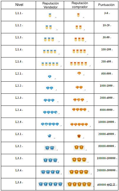 Полное руководство по пониманию символов на AliExpress - 2020