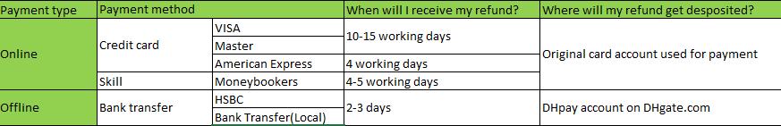 Как купить на DHgate - полное руководство, декабрь 2020 ✔