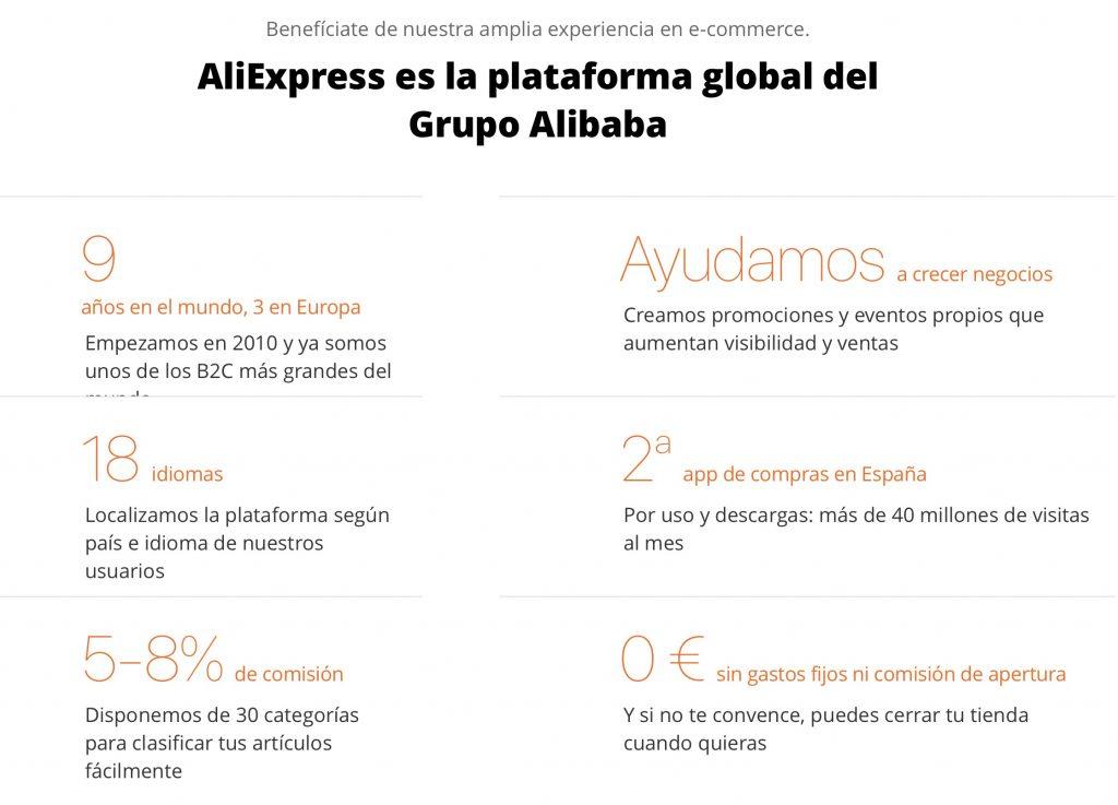 Руководство по открытию вашего магазина на AliExpress из Испании