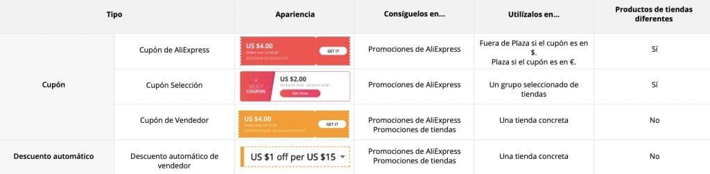 🔥 Скидки AliExpress (2020): Список лучших предложений и скидок