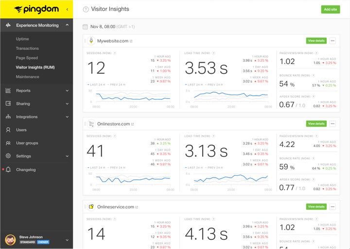 Как правильно провести тест скорости веб-сайта