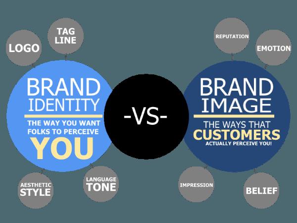 Полное руководство по имиджу бренда