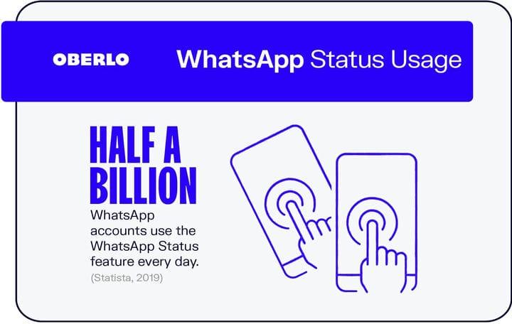 10 лучших статистических данных WhatsApp, которые вы должны знать в 2021 году